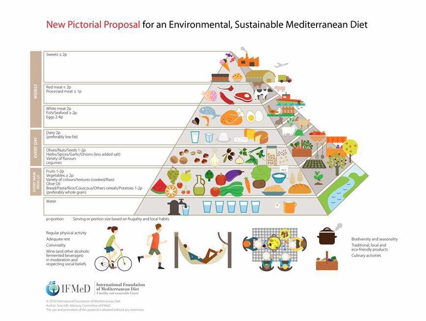 Nueva versión de la pirámide de la Dieta Mediterránea Sostenible